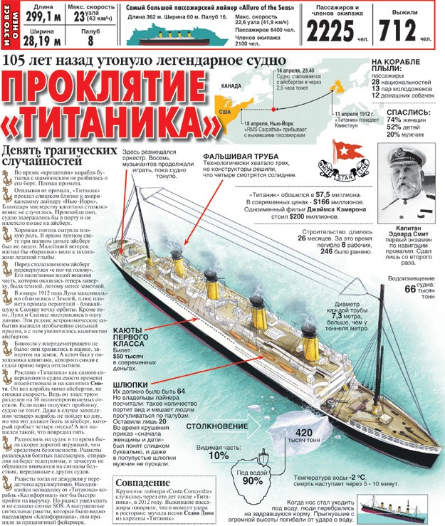 Девять трагических случайностей, погубивших «Титаник»