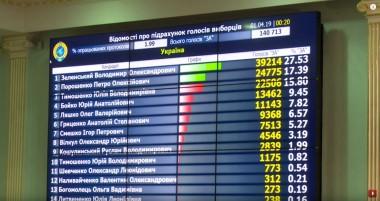 ЦИК считает голоса: официальные результаты выборов