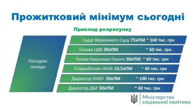 """От прожиточного минимума украинцев """"отвяжут"""" 150 соцвыплат"""