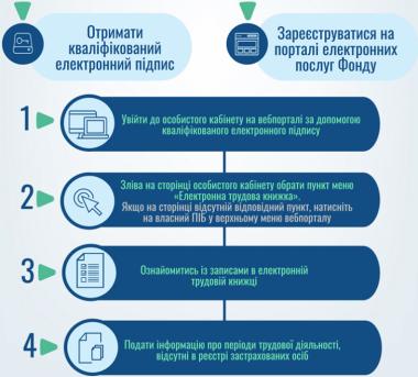В Украине заработала электронная трудовая книжка