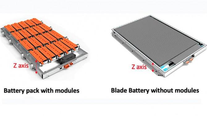 BYD представил батарею с запасом хода на 1 миллион километров